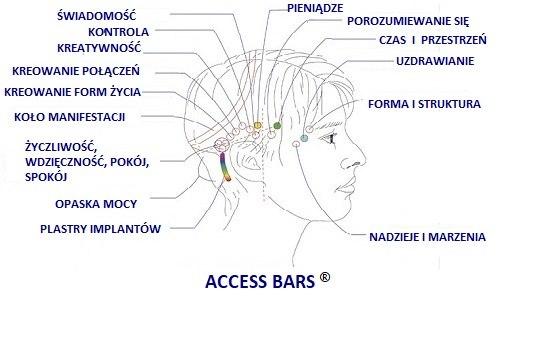 2.02 Access Bars z procesem kwantowym